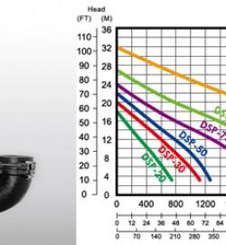 máy bơm nước thải DSP